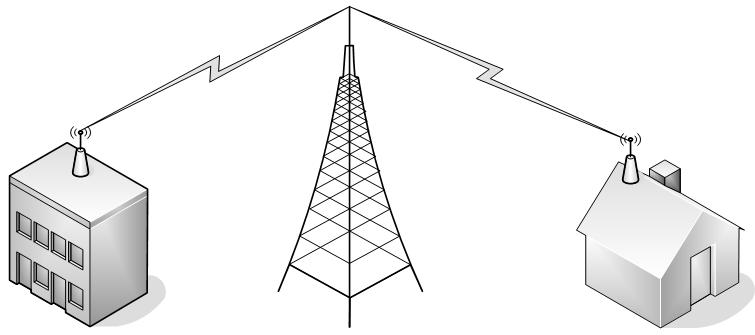 Western Broadband Provides A Wireless Signal From One Of Our Towers To Equipment Which We Install On Your Home Or Business